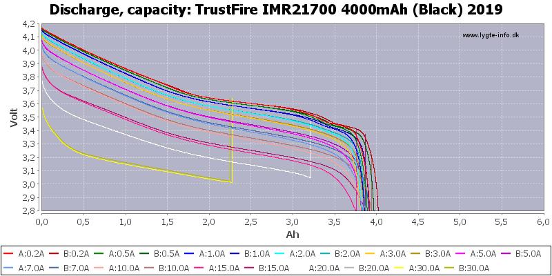 TrustFire%20IMR21700%204000mAh%20(Black)%202019-Capacity