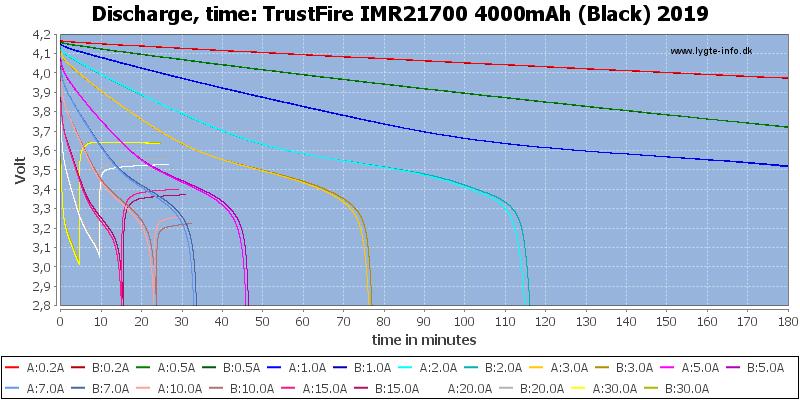 TrustFire%20IMR21700%204000mAh%20(Black)%202019-CapacityTime