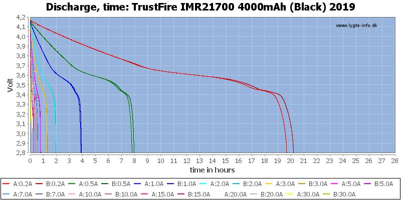 TrustFire%20IMR21700%204000mAh%20(Black)%202019-CapacityTimeHours