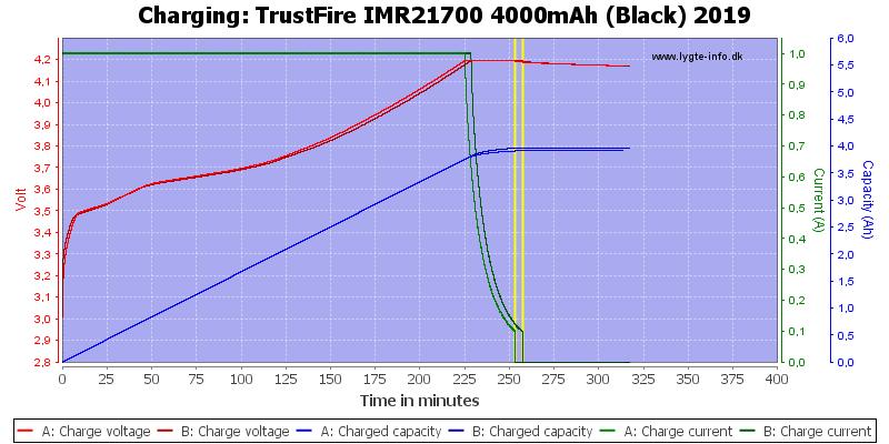 TrustFire%20IMR21700%204000mAh%20(Black)%202019-Charge