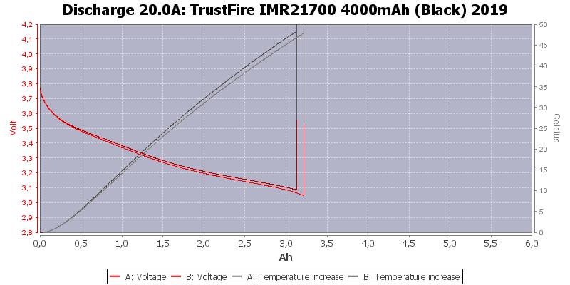 TrustFire%20IMR21700%204000mAh%20(Black)%202019-Temp-20.0