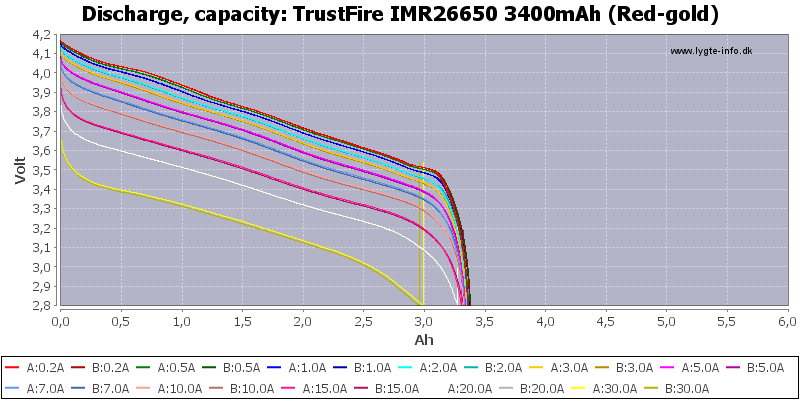 TrustFire%20IMR26650%203400mAh%20(Red-gold)-Capacity