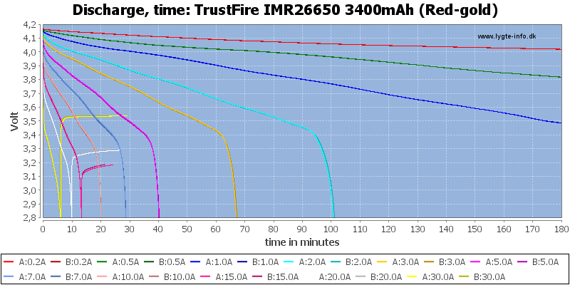 TrustFire%20IMR26650%203400mAh%20(Red-gold)-CapacityTime