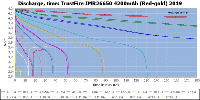 TrustFire%20IMR26650%204200mAh%20(Red-gold)%202019-CapacityTime