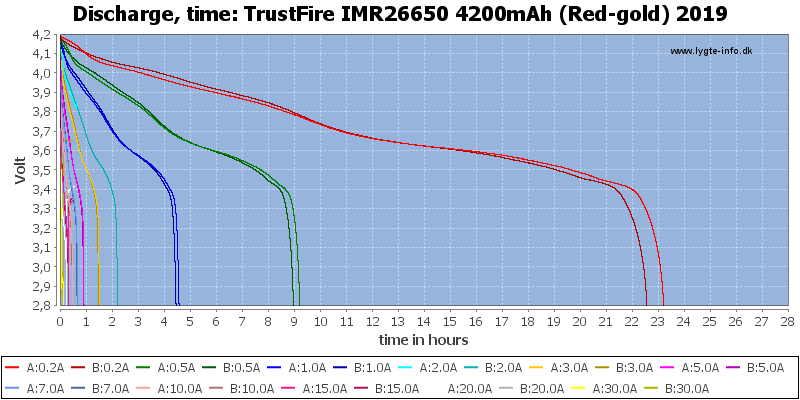 TrustFire%20IMR26650%204200mAh%20(Red-gold)%202019-CapacityTimeHours