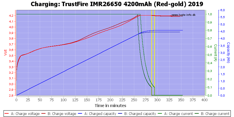 TrustFire%20IMR26650%204200mAh%20(Red-gold)%202019-Charge