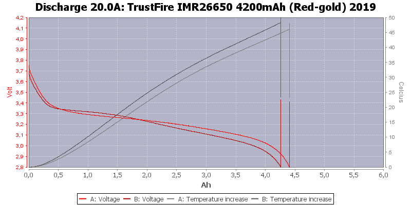 TrustFire%20IMR26650%204200mAh%20(Red-gold)%202019-Temp-20.0