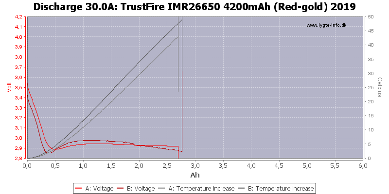 TrustFire%20IMR26650%204200mAh%20(Red-gold)%202019-Temp-30.0