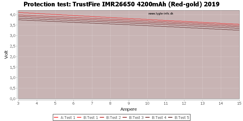 TrustFire%20IMR26650%204200mAh%20(Red-gold)%202019-TripCurrent