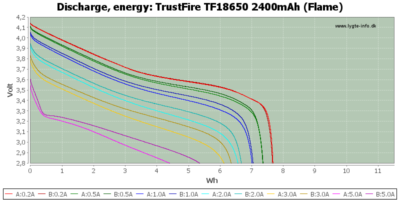 TrustFire%20TF18650%202400mAh%20(Flame)-Energy