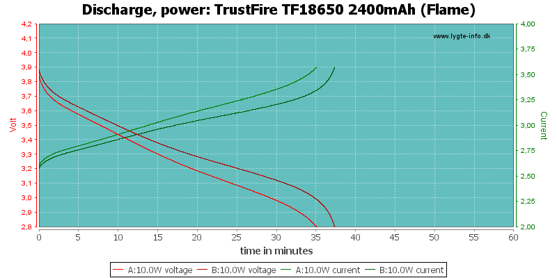 TrustFire%20TF18650%202400mAh%20(Flame)-PowerLoadTime