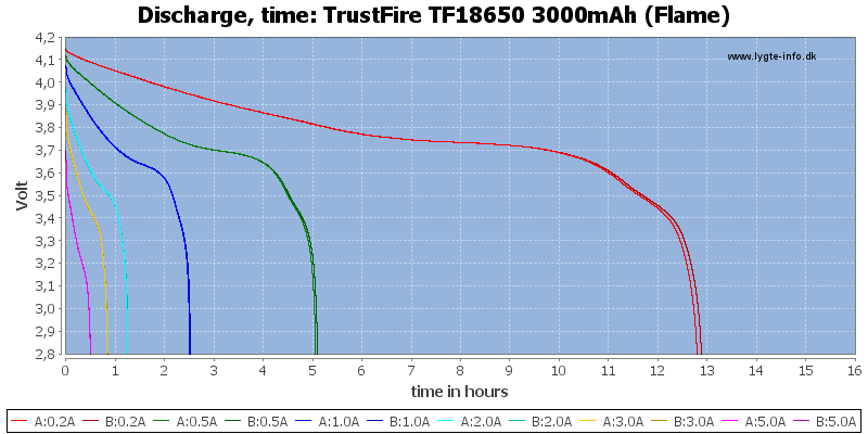 TrustFire%20TF18650%203000mAh%20(Flame)-CapacityTimeHours