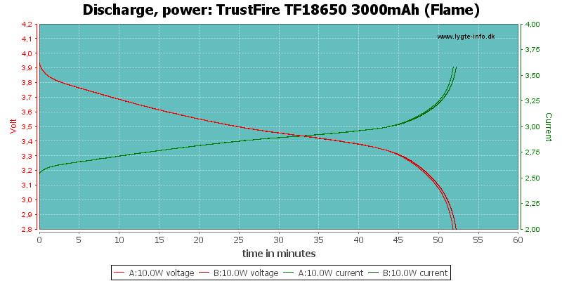 TrustFire%20TF18650%203000mAh%20(Flame)-PowerLoadTime