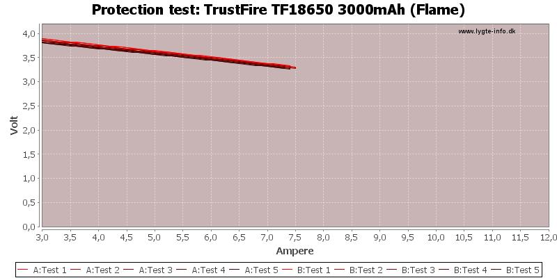 TrustFire%20TF18650%203000mAh%20(Flame)-TripCurrent