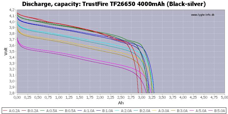 TrustFire%20TF26650%204000mAh%20(Black-silver)-Capacity