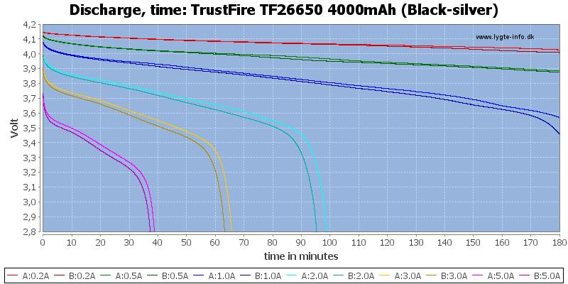 TrustFire%20TF26650%204000mAh%20(Black-silver)-CapacityTime