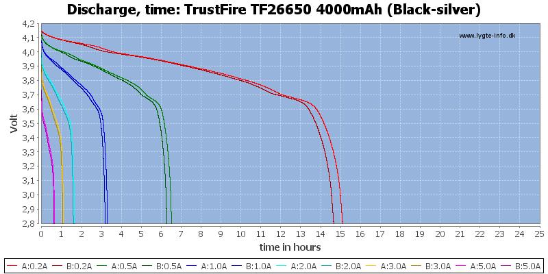 TrustFire%20TF26650%204000mAh%20(Black-silver)-CapacityTimeHours