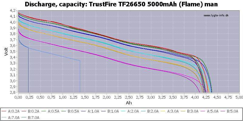 TrustFire%20TF26650%205000mAh%20(Flame)%20man-Capacity