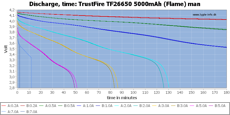 TrustFire%20TF26650%205000mAh%20(Flame)%20man-CapacityTime