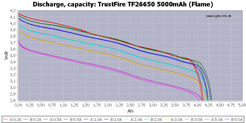 Test Of Trustfire Tf26650 5000mah Flame