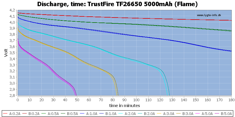 TrustFire%20TF26650%205000mAh%20(Flame)-CapacityTime