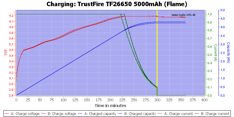 TrustFire%20TF26650%205000mAh%20(Flame)-Charge