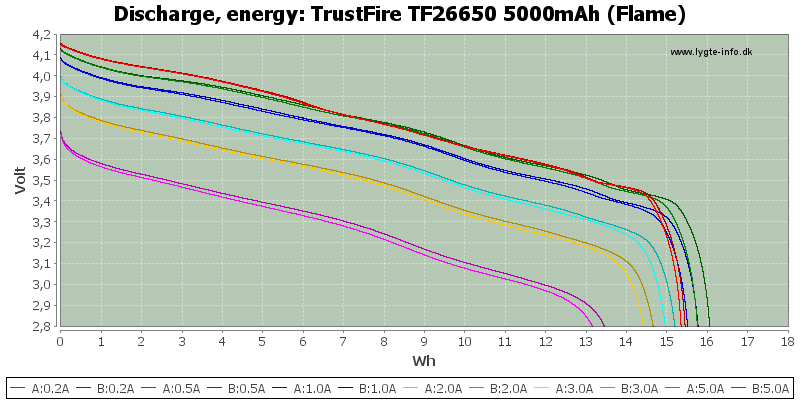 TrustFire%20TF26650%205000mAh%20(Flame)-Energy