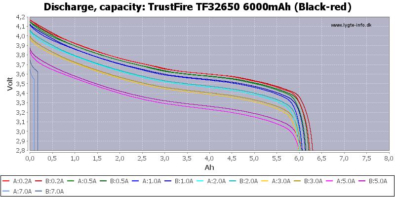 TrustFire%20TF32650%206000mAh%20(Black-red)-Capacity