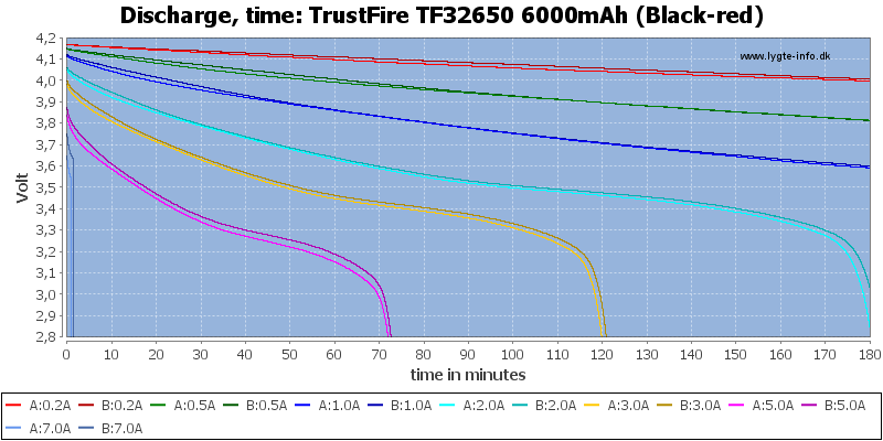 TrustFire%20TF32650%206000mAh%20(Black-red)-CapacityTime