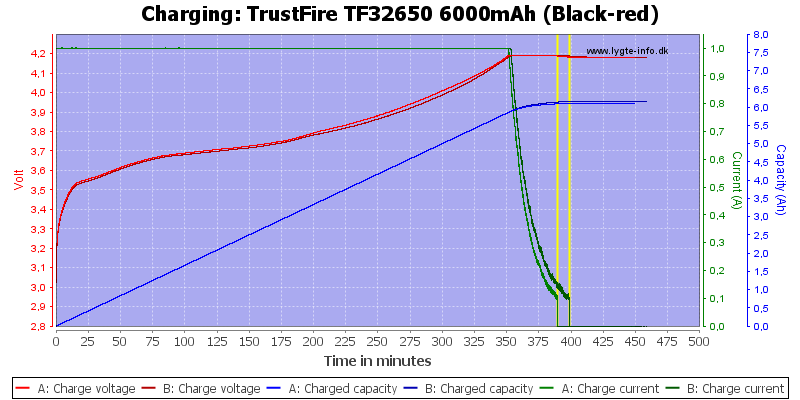 TrustFire%20TF32650%206000mAh%20(Black-red)-Charge