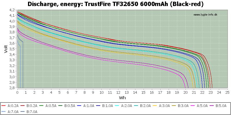 TrustFire%20TF32650%206000mAh%20(Black-red)-Energy