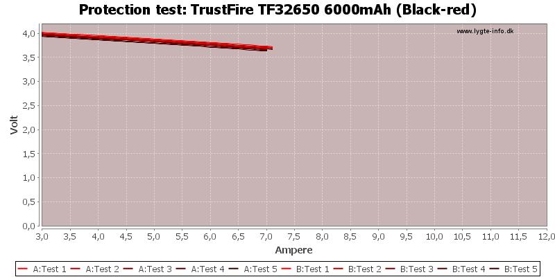 TrustFire%20TF32650%206000mAh%20(Black-red)-TripCurrent