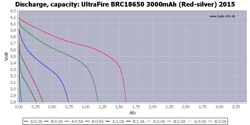 UltraFire%20BRC18650%203000mAh%20(Red-silver)%202015-Capacity