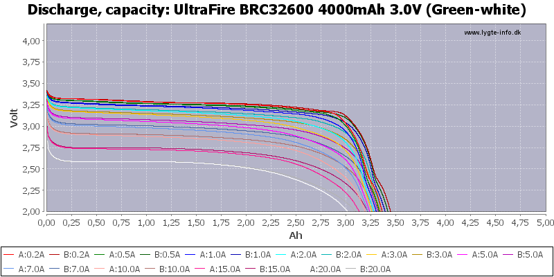 UltraFire%20BRC32600%204000mAh%203.0V%20(Green-white)-Capacity