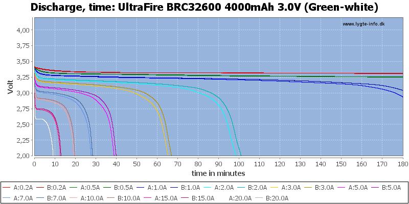 UltraFire%20BRC32600%204000mAh%203.0V%20(Green-white)-CapacityTime