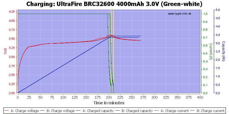 UltraFire%20BRC32600%204000mAh%203.0V%20(Green-white)-Charge