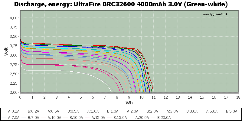 UltraFire%20BRC32600%204000mAh%203.0V%20(Green-white)-Energy