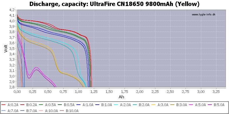 UltraFire%20CN18650%209800mAh%20(Yellow)-Capacity
