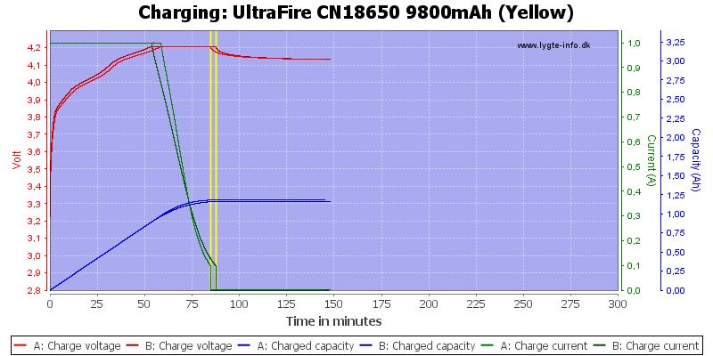 UltraFire%20CN18650%209800mAh%20(Yellow)-Charge