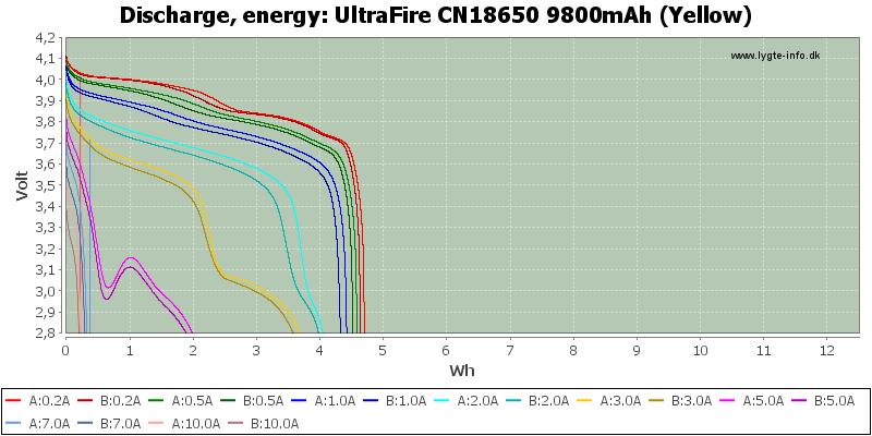 UltraFire%20CN18650%209800mAh%20(Yellow)-Energy