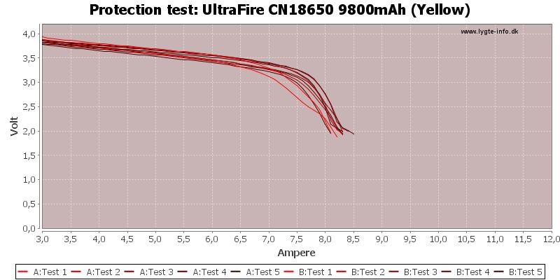 UltraFire%20CN18650%209800mAh%20(Yellow)-TripCurrent