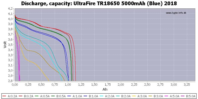 UltraFire%20TR18650%205000mAh%20(Blue)%202018-Capacity