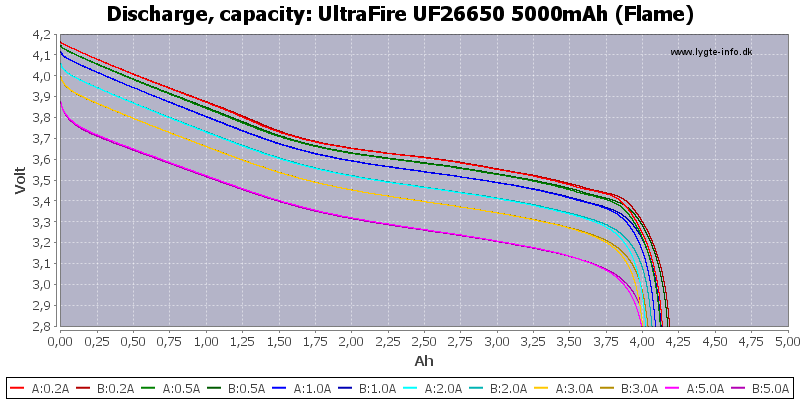 UltraFire%20UF26650%205000mAh%20(Flame)-Capacity