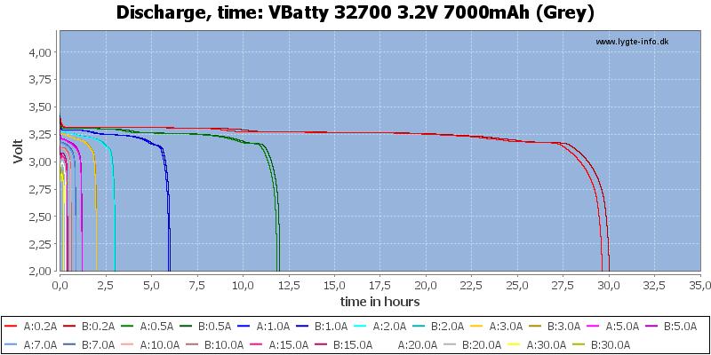VBatty%2032700%203.2V%207000mAh%20(Grey)-CapacityTimeHours