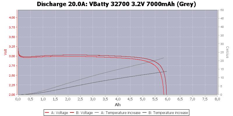 VBatty%2032700%203.2V%207000mAh%20(Grey)-Temp-20.0