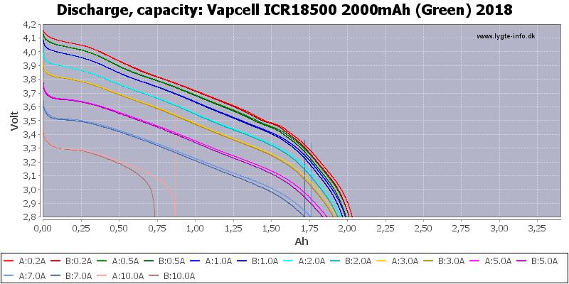 Vapcell%20ICR18500%202000mAh%20(Green)%202018-Capacity