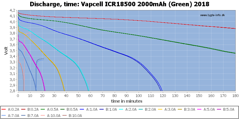 Vapcell%20ICR18500%202000mAh%20(Green)%202018-CapacityTime