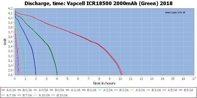 Vapcell%20ICR18500%202000mAh%20(Green)%202018-CapacityTimeHours
