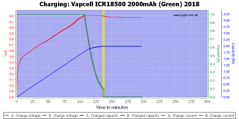 Vapcell%20ICR18500%202000mAh%20(Green)%202018-Charge