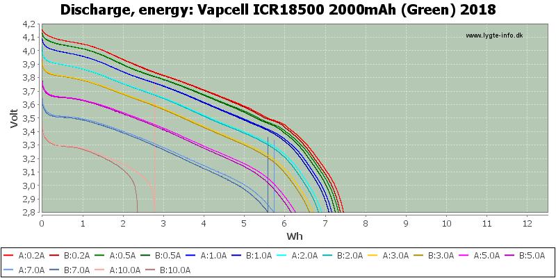 Vapcell%20ICR18500%202000mAh%20(Green)%202018-Energy